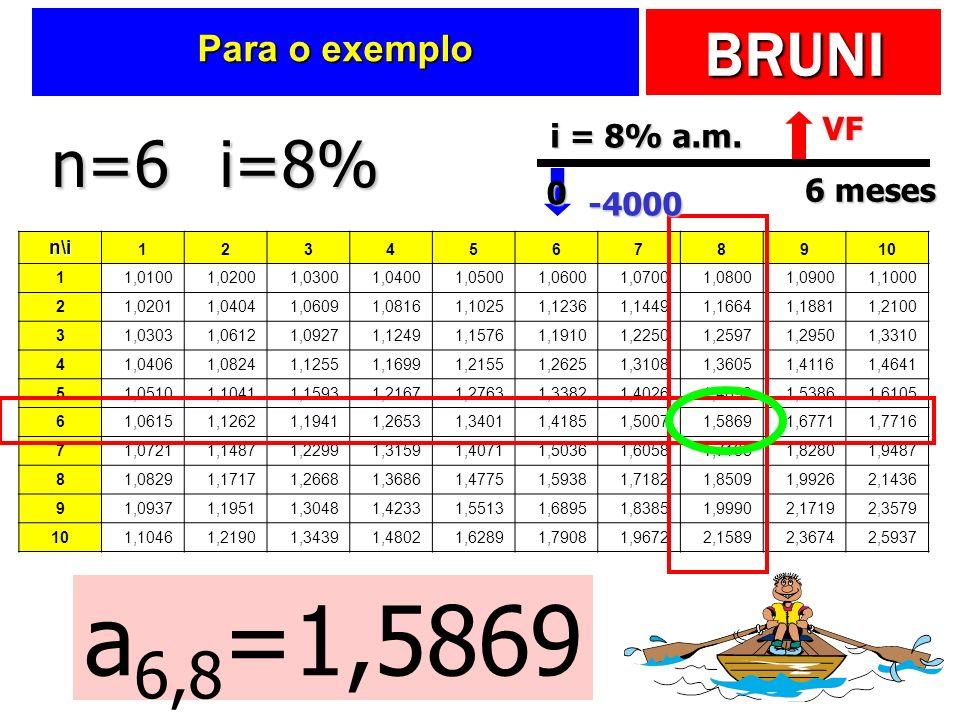 BRUNI Para o exemplo n\i 12345678910 1 1,0100 1,0200 1,0300 1,0400 1,0500 1,0600 1,0700 1,0800 1,0900 1,1000 2 1,0201 1,0404 1,0609 1,0816 1,1025 1,12