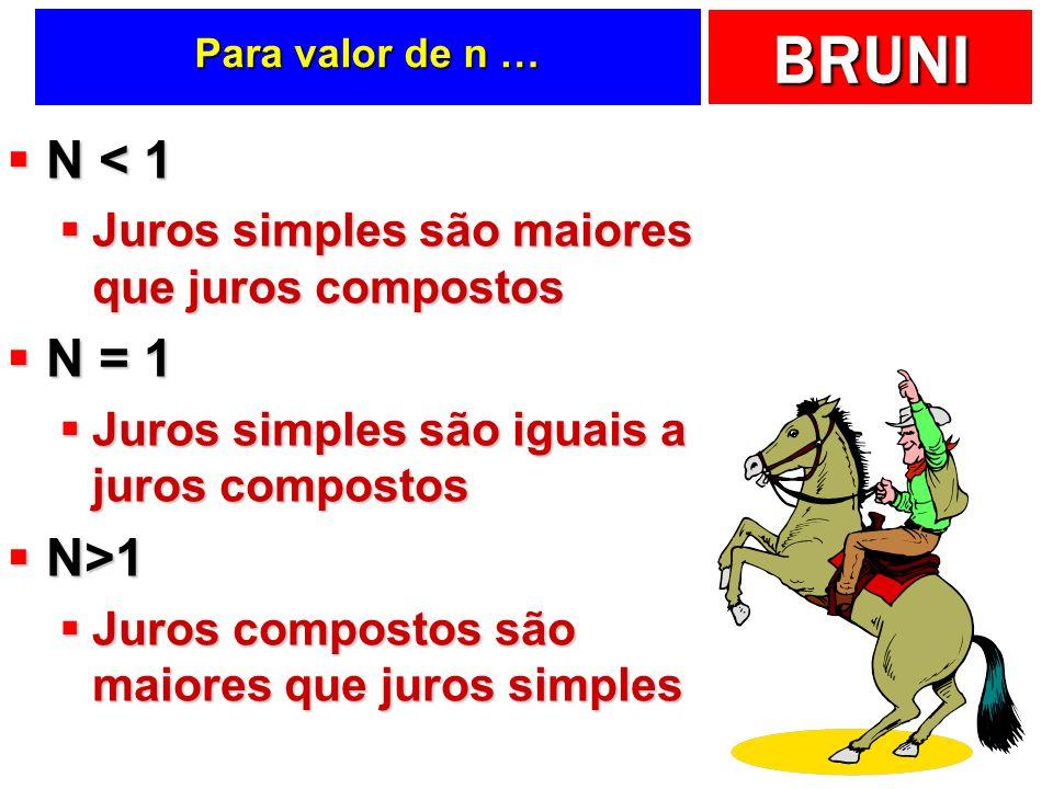 BRUNI Para valor de n … N < 1 N < 1 Juros simples são maiores que juros compostos Juros simples são maiores que juros compostos N = 1 N = 1 Juros simp