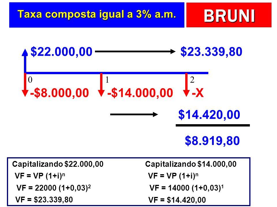 BRUNI Taxa composta igual a 3% a.m. $30.000,00 -$8.000,00-$14.000,00-X $22.000,00$23.339,80 $14.420,00 $8.919,80 Capitalizando $22.000,00 VF = VP (1+i