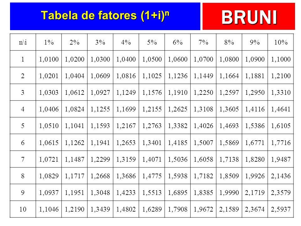 BRUNI Tabela de fatores (1+i) n n\i1%2%3%4%5%6%7%8%9%10% 11,01001,02001,03001,04001,05001,06001,07001,08001,09001,1000 21,02011,04041,06091,08161,1025
