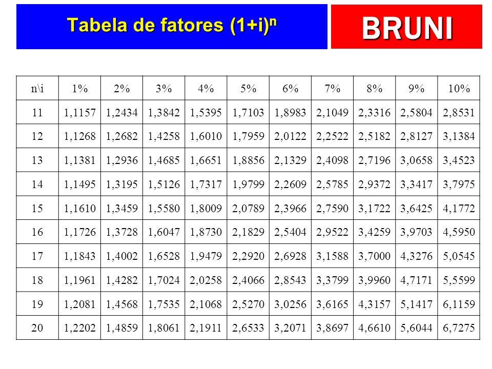 BRUNI Tabela de fatores (1+i) n n\i1%2%3%4%5%6%7%8%9%10% 111,11571,24341,38421,53951,71031,89832,10492,33162,58042,8531 121,12681,26821,42581,60101,79