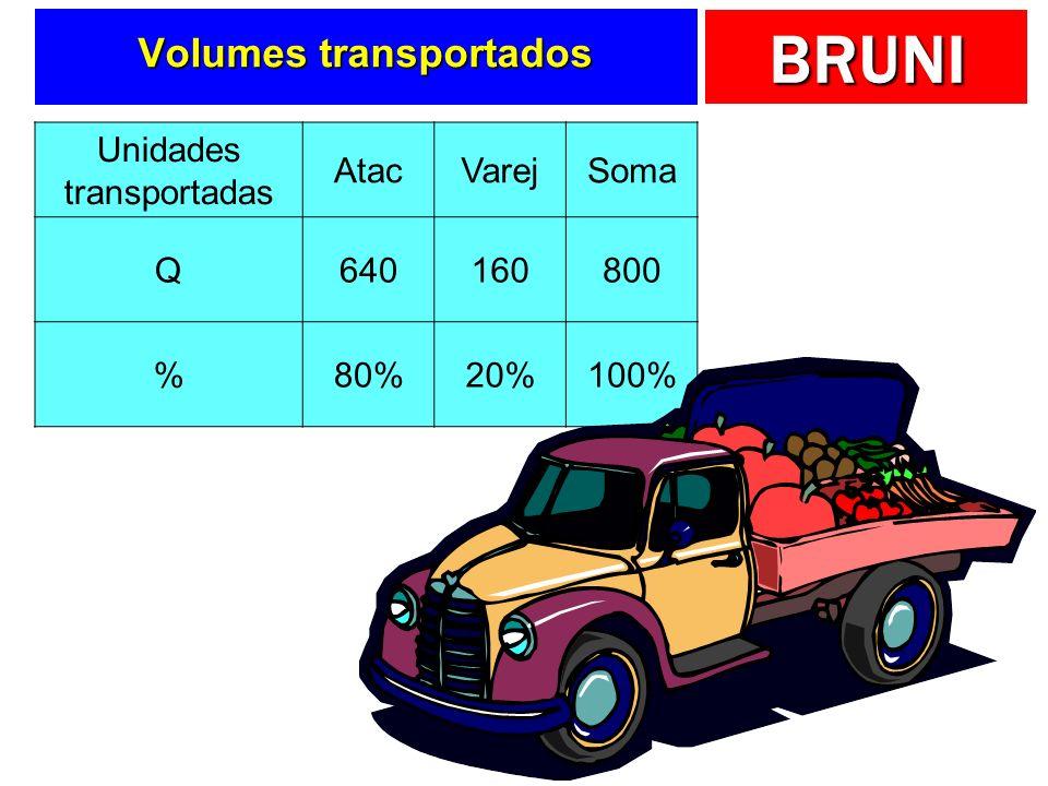 BRUNI Números principais DescriçãoAtacadãoVarejinhoSoma Custos diretos 18.000,0032.000,0050.000,00 Custos indiretos 140.000,00