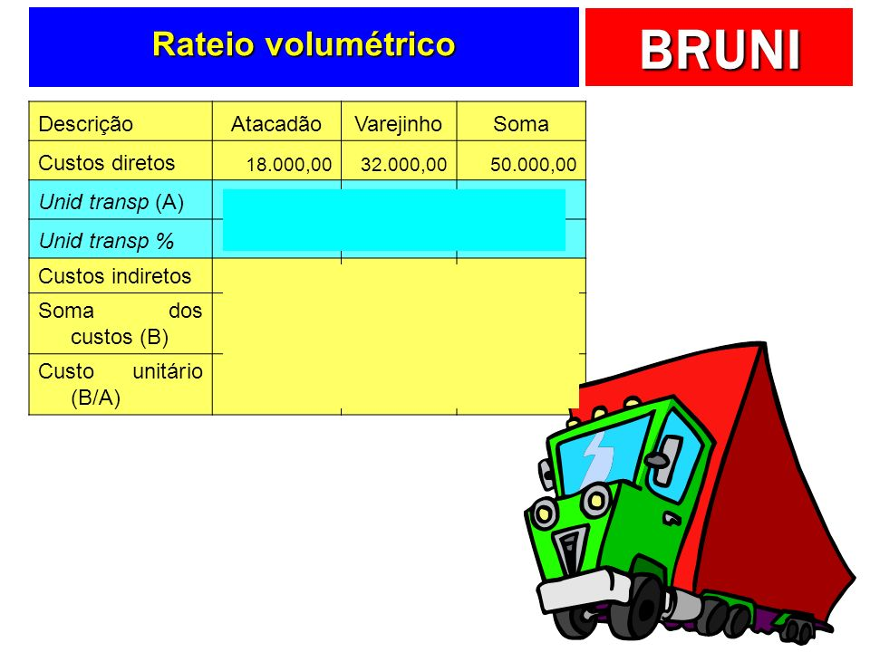 BRUNI Volumes transportados Unidades transportadas AtacVarejSoma Q640160800 %80%20%100%