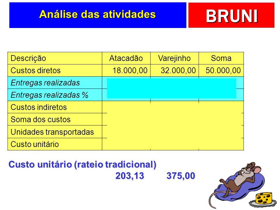 BRUNI Entregas … Entregas realizadas AtacadãoVarejinhoSoma Q40160200 %20%80%100%