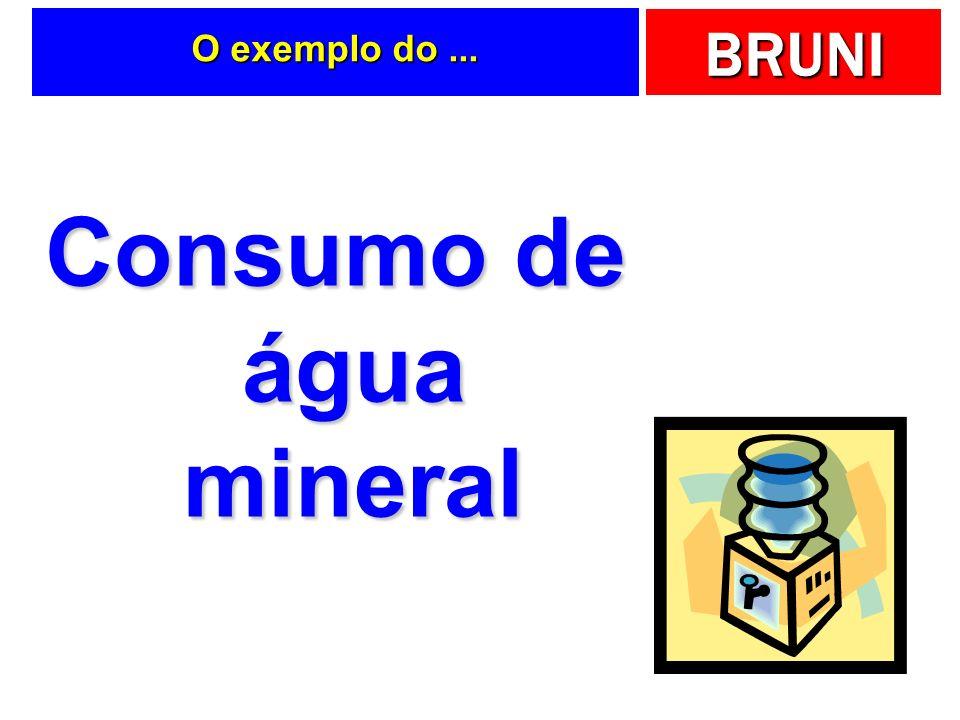 BRUNI E dente de serra … Tempo Quantidade Q Perfil de demanda ou dente de serra Estoque médio? Q/2 Número de pedidos? N = Demanda/Quantidade = D/Q