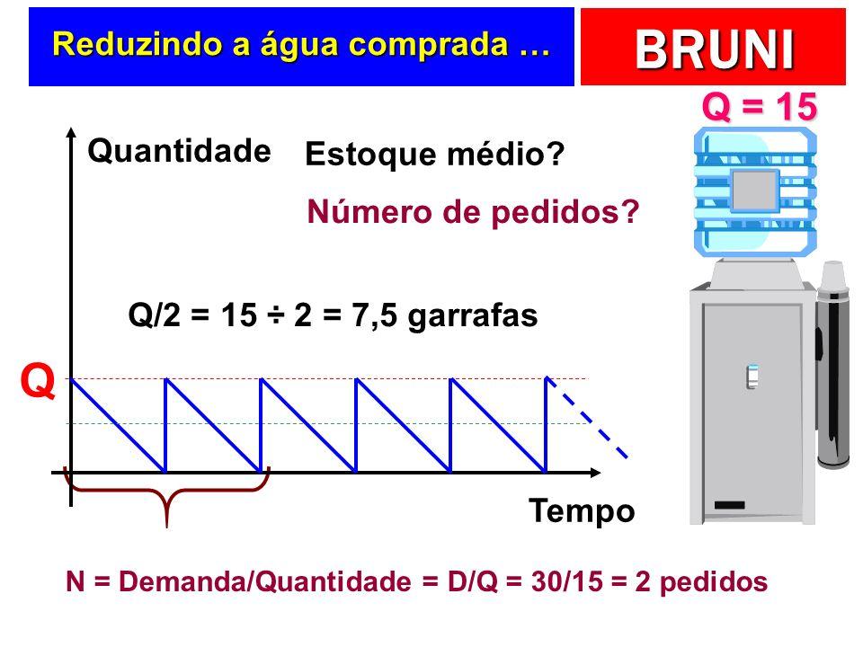 BRUNI No exemplo da água … Estoque médio? Tempo Quantidade Q Número de pedidos? N = Demanda/Quantidade = D/Q = 30/30 = 1 pedido Q/2 = 30 ÷ 2 = 15 garr