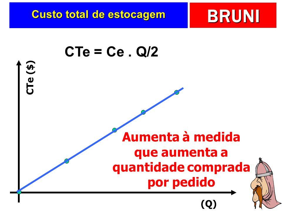 BRUNI Custo total de estocagem Será função de: Será função de: Estoque médio Estoque médio Custo unitário de estocagem Custo unitário de estocagem CTe