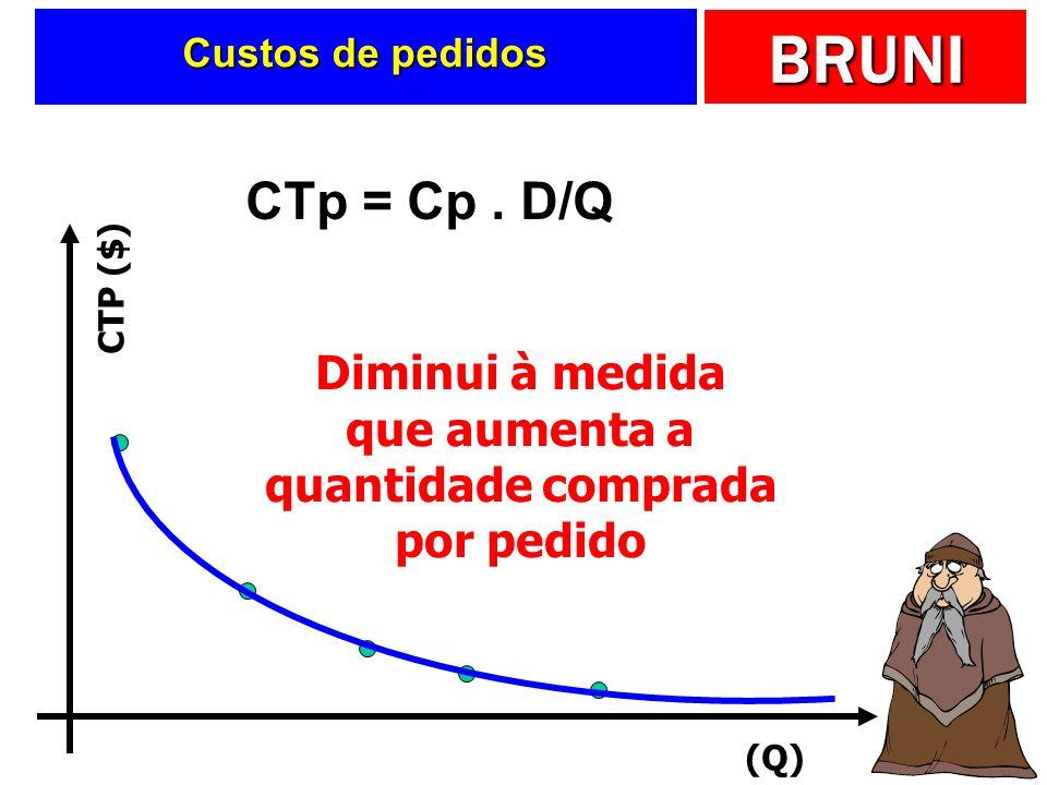 BRUNI Custo total de pedido Será função de: Será função de: Número de pedidos Número de pedidos Custo unitário de pedido Custo unitário de pedido CTp