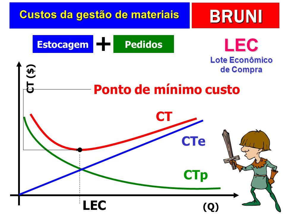 BRUNI Concluindo … Quanto maior a quantidade do pedido, menor o custo total de pedidos