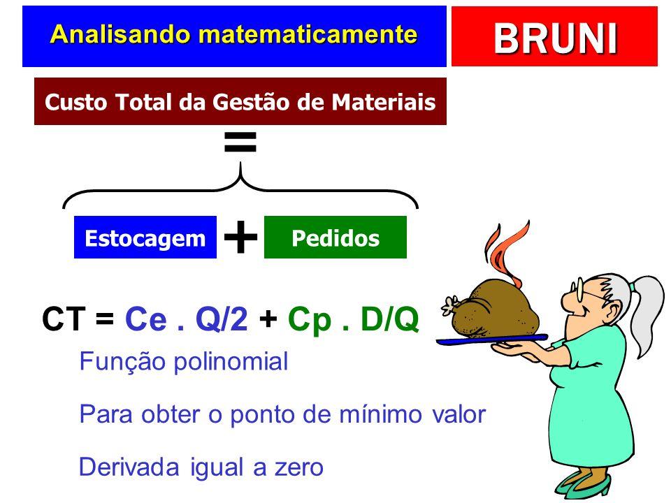 BRUNI Lote Econômico de Compra Quantidade comprada por pedido que torna o custo da gestão de materiais diretos mínimo Quantidade comprada por pedido q