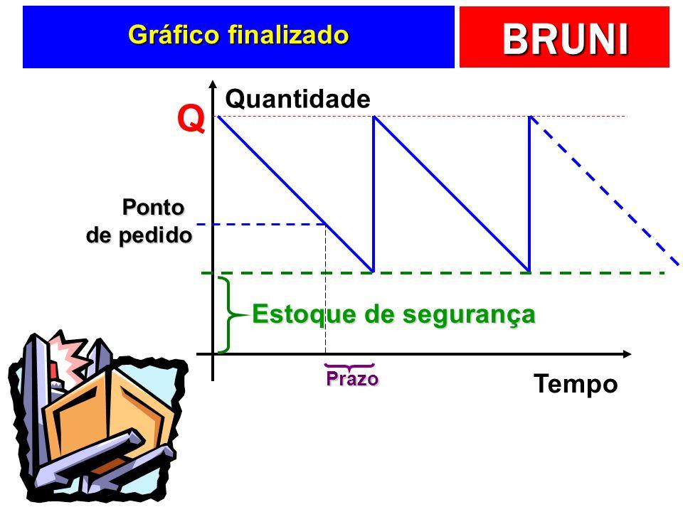 BRUNI Ajustando ao mundo real Tempo Quantidade Q Demanda pode apresentar instabilidade ou entrega atrasar Estoque de segurança Fornecedor entrega com
