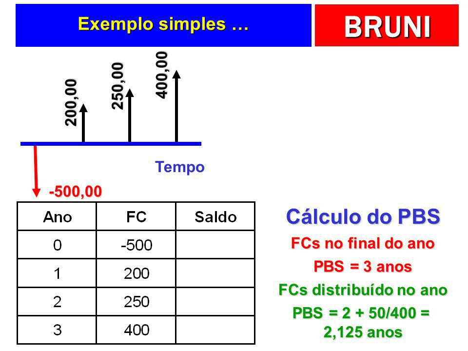 BRUNI Exemplo simples … Tempo -500,00 200,00 250,00 400,00 Cálculo do PBS PBS = 3 anos FCs no final do ano PBS = 2 + 50/400 = 2,125 anos FCs distribuí