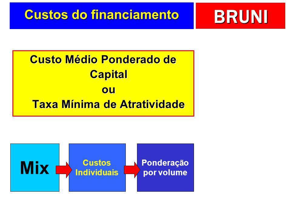 BRUNI Custos do financiamento Custo Médio Ponderado de Capital ou Taxa Mínima de Atratividade Mix Custos Individuais Ponderação por volume