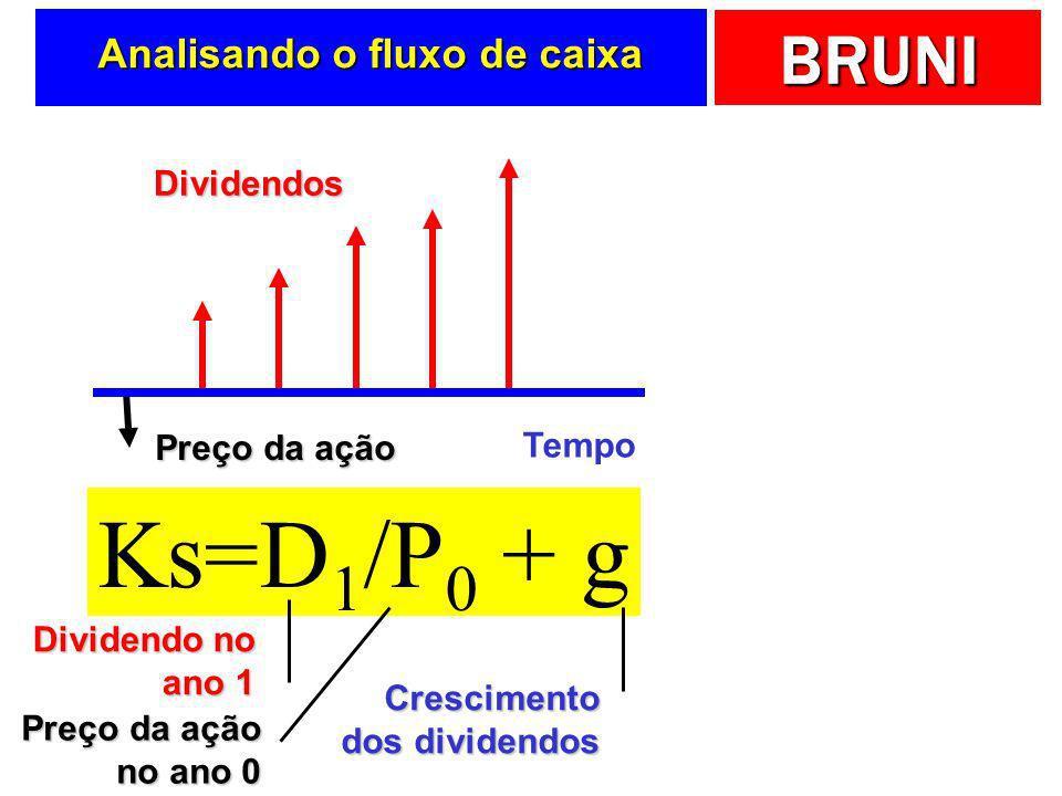BRUNI Analisando o fluxo de caixa Tempo Preço da ação Dividendos Ks=D 1 /P 0 + g Dividendo no ano 1 Preço da ação no ano 0 Crescimento dos dividendos