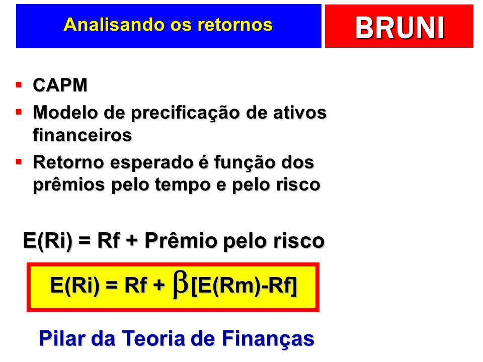 BRUNI Analisando os retornos CAPM CAPM Modelo de precificação de ativos financeiros Modelo de precificação de ativos financeiros Retorno esperado é fu
