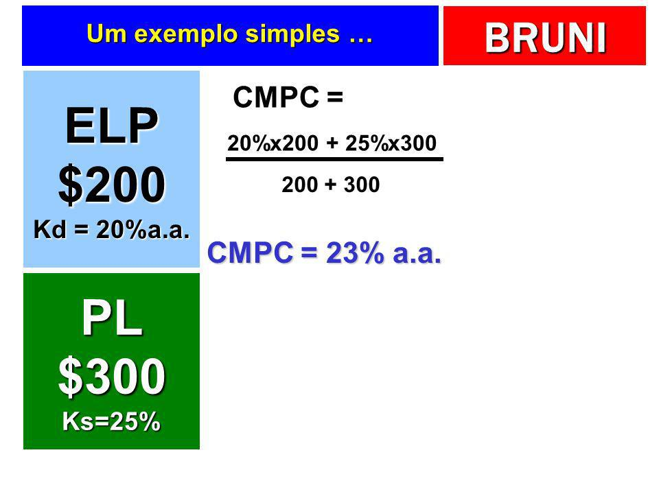 BRUNI Um exemplo simples … ELP$200 Kd = 20%a.a. PL$300Ks=25% CMPC = 20%x200 + 25%x300 200 + 300 CMPC = 23% a.a.
