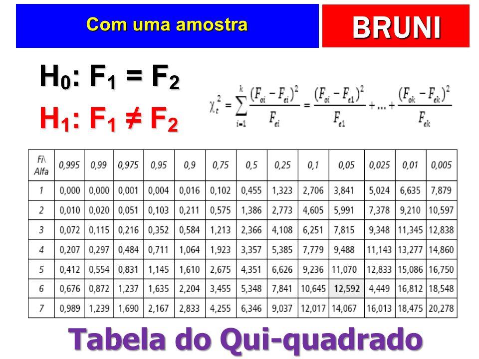 BRUNI Com uma amostra H 0 : F 1 = F 2 H 1 : F 1 F 2 Tabela do Qui-quadrado