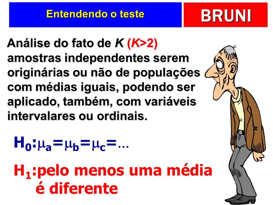 BRUNI Entendendo o teste Análise do fato de K (K>2) amostras independentes serem originárias ou não de populações com médias iguais, podendo ser aplicado, também, com variáveis intervalares ou ordinais.