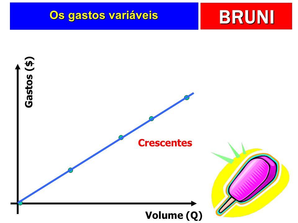 BRUNI Os gastos variáveis Volume (Q) Gastos ($) Crescentes