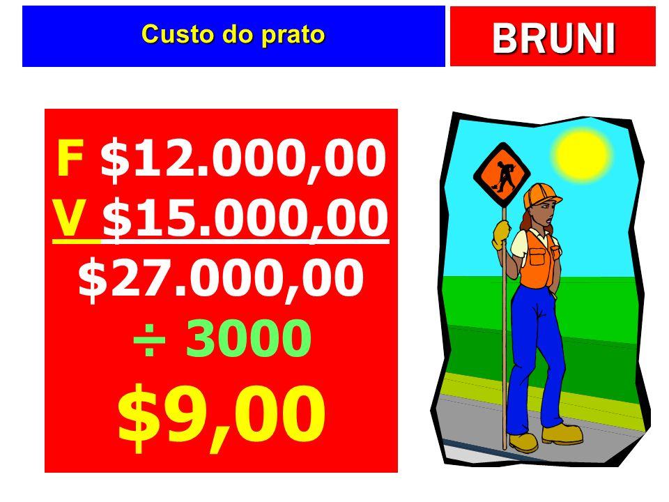 BRUNI Custo do prato F $12.000,00 V $15.000,00 $27.000,00 ÷ 3000 $9,00