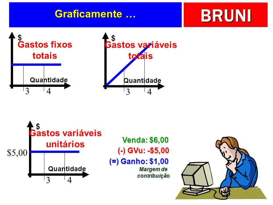BRUNI Graficamente … Quantidade $ Gastos fixos totais Quantidade $ Gastos variáveis totais Quantidade $ Gastos variáveis unitários 34 34 34 $5,00 Vend