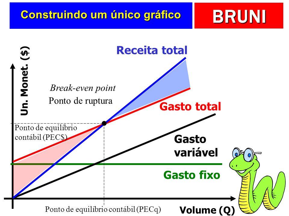 BRUNI Construindo um único gráfico Volume (Q) Un. Monet. ($) Gasto fixo Gasto variável Gasto total Receita total Break-even point Ponto de ruptura Pon
