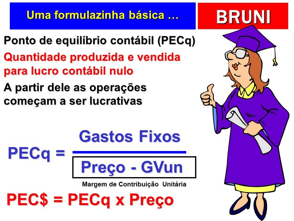 BRUNI Uma formulazinha básica … Ponto de equilíbrio contábil (PECq) Ponto de equilíbrio contábil (PECq) Quantidade produzida e vendida para lucro cont
