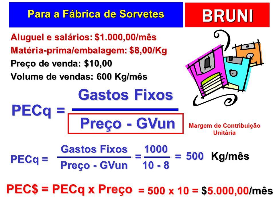BRUNI Para a Fábrica de Sorvetes Aluguel e salários: $1.000,00/mês Matéria-prima/embalagem: $8,00/Kg Preço de venda: $10,00 Volume de vendas: 600 Kg/m