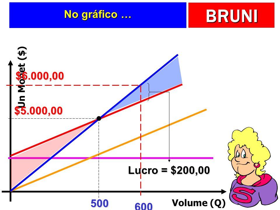 BRUNI No gráfico … Volume (Q) Un Monet ($) 500 $5.000,00 600 $6.000,00 Lucro = $200,00