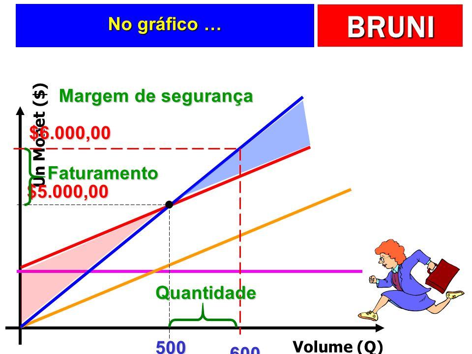 BRUNI No gráfico … Volume (Q) Un Monet ($) 500 $5.000,00 600 $6.000,00 Margem de segurança Quantidade Faturamento