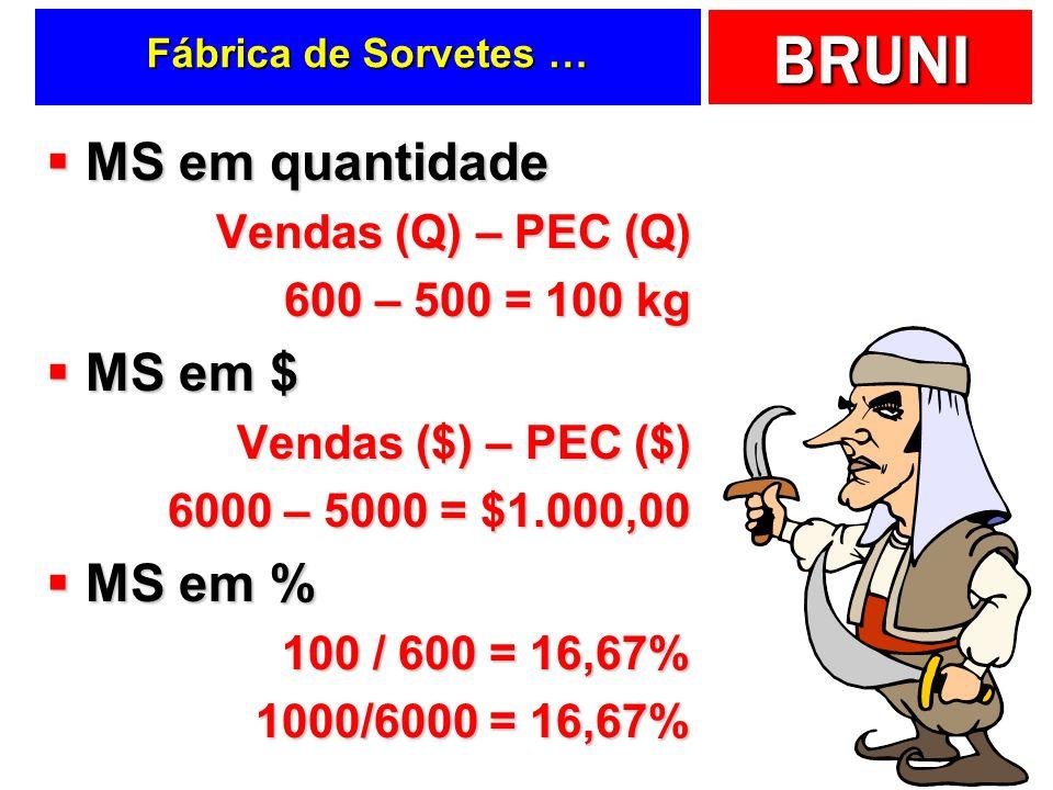 BRUNI Fábrica de Sorvetes … MS em quantidade MS em quantidade Vendas (Q) – PEC (Q) 600 – 500 = 100 kg MS em $ MS em $ Vendas ($) – PEC ($) 6000 – 5000