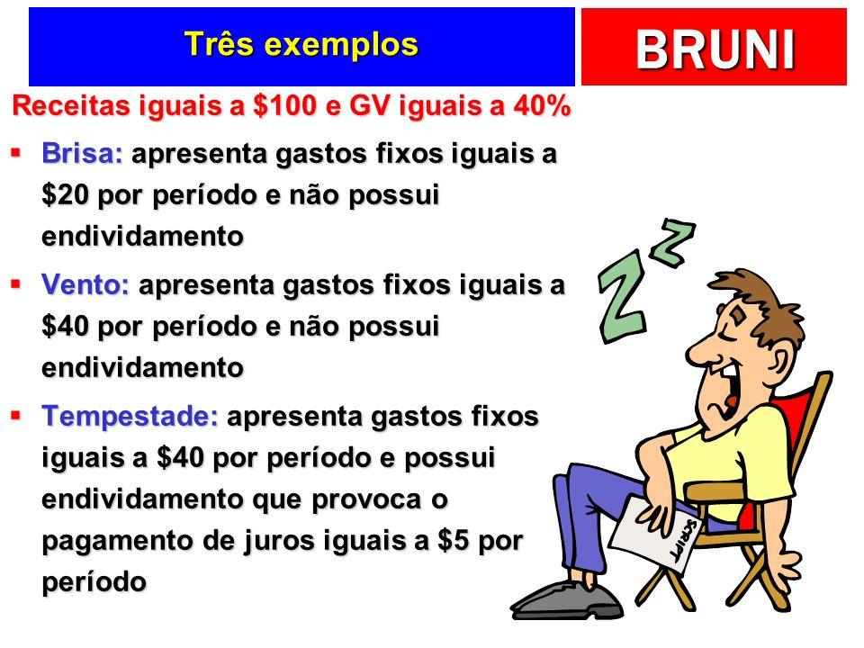 BRUNI Três exemplos Receitas iguais a $100 e GV iguais a 40% Brisa: apresenta gastos fixos iguais a $20 por período e não possui endividamento Brisa: