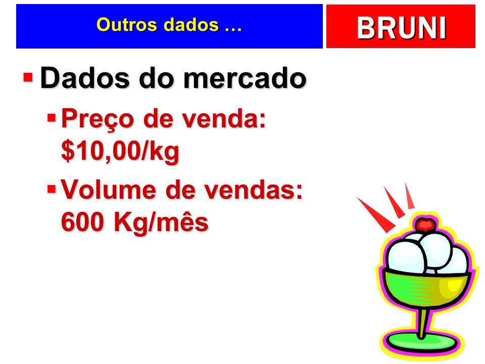 BRUNI Outros dados … Dados do mercado Dados do mercado Preço de venda: $10,00/kg Preço de venda: $10,00/kg Volume de vendas: 600 Kg/mês Volume de vend