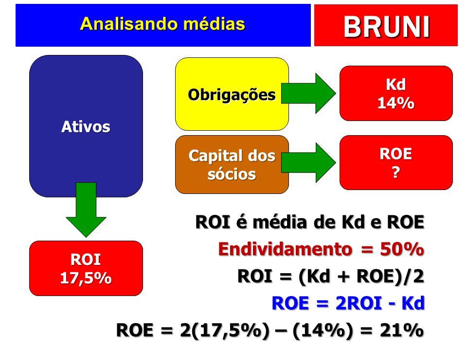 BRUNI Analisando médias Ativos Obrigações Capital dos sócios ROI17,5% Kd 14% ROE ? ROI é média de Kd e ROE Endividamento = 50% ROI = (Kd + ROE)/2 ROE