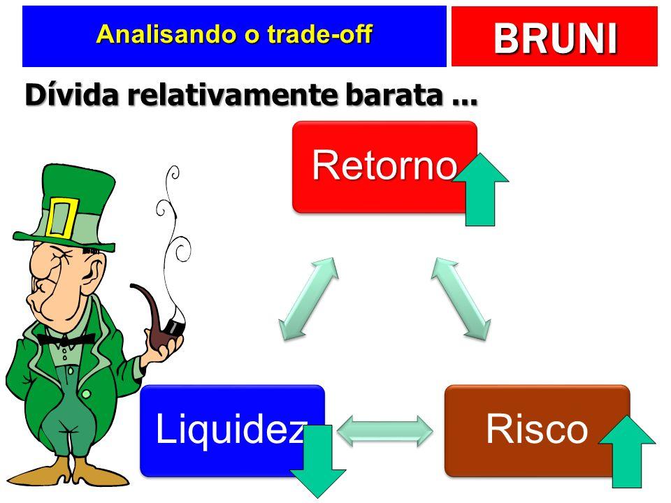 BRUNI Analisando o trade-off RetornoRiscoLiquidez Dívida relativamente barata...