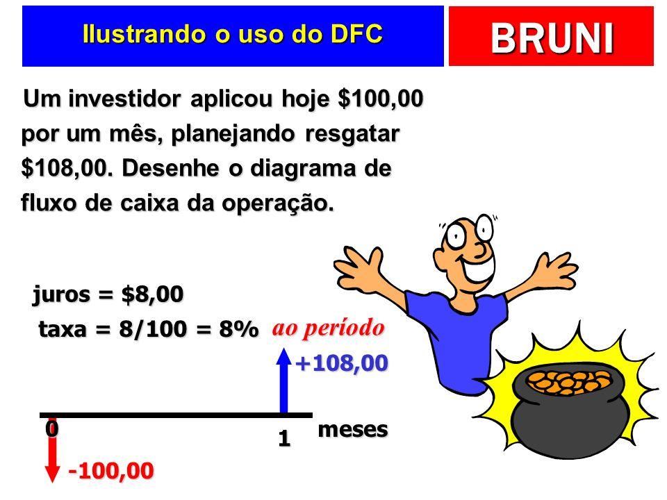 BRUNI Ilustrando o uso do DFC Um investidor aplicou hoje $100,00 por um mês, planejando resgatar $108,00.