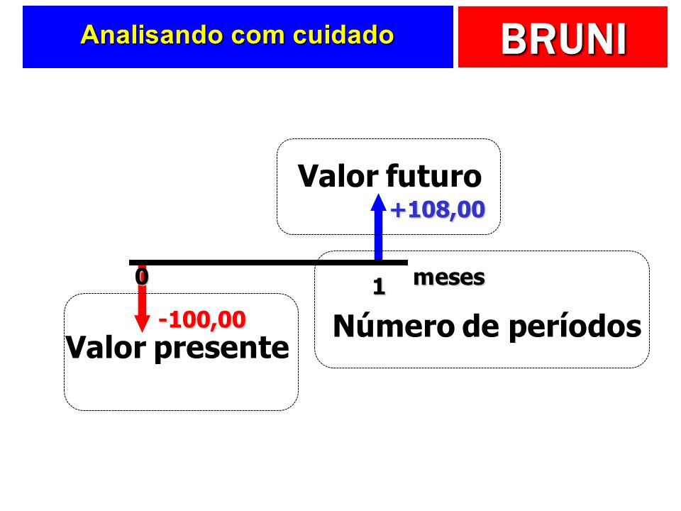 BRUNI Analisando com cuidado -100,00 +108,00 1 0 meses Valor presente Valor futuro Número de períodos