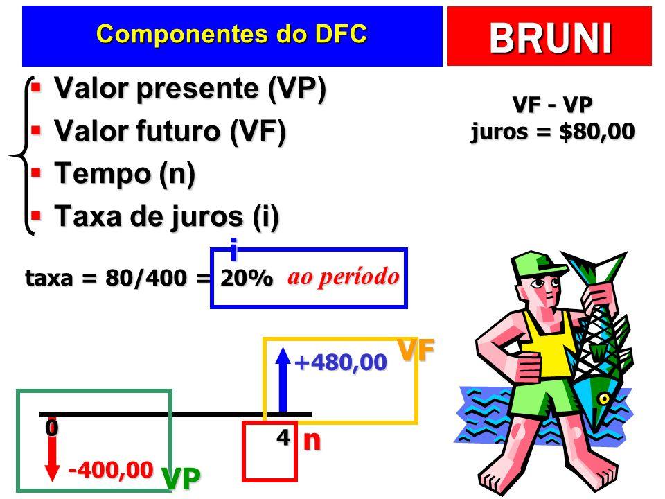 BRUNI Valor presente (VP) Valor presente (VP) Valor futuro (VF) Valor futuro (VF) Tempo (n) Tempo (n) Taxa de juros (i) Taxa de juros (i) -400,00 +480,00 4 taxa = 80/400 = 20% VF - VP juros = $80,00 ao período 0 VP VF n i