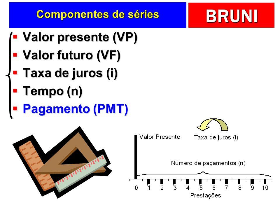 BRUNI Componentes de séries Valor presente (VP) Valor presente (VP) Valor futuro (VF) Valor futuro (VF) Taxa de juros (i) Taxa de juros (i) Tempo (n) Tempo (n) Pagamento (PMT) Pagamento (PMT)