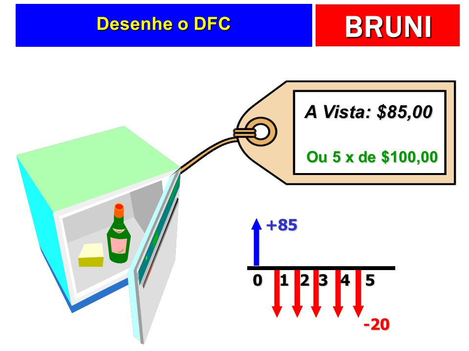 BRUNI Desenhe o DFC Ou 5 x de $100,00 A Vista: $85,00 +85 015 -20 234