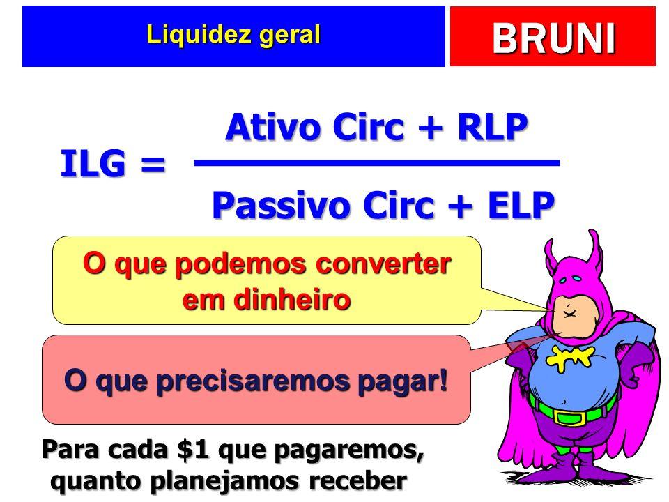 BRUNI Liquidez geral ILG = Ativo Circ + RLP Passivo Circ + ELP O que podemos converter em dinheiro O que precisaremos pagar! Para cada $1 que pagaremo