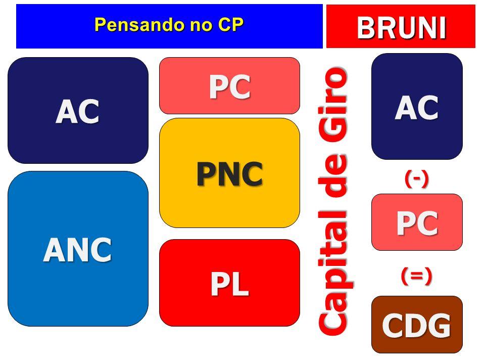 BRUNI Pensando no CP AC ANC PC PL PNC AC PC CDG (-) (=) Capital de Giro