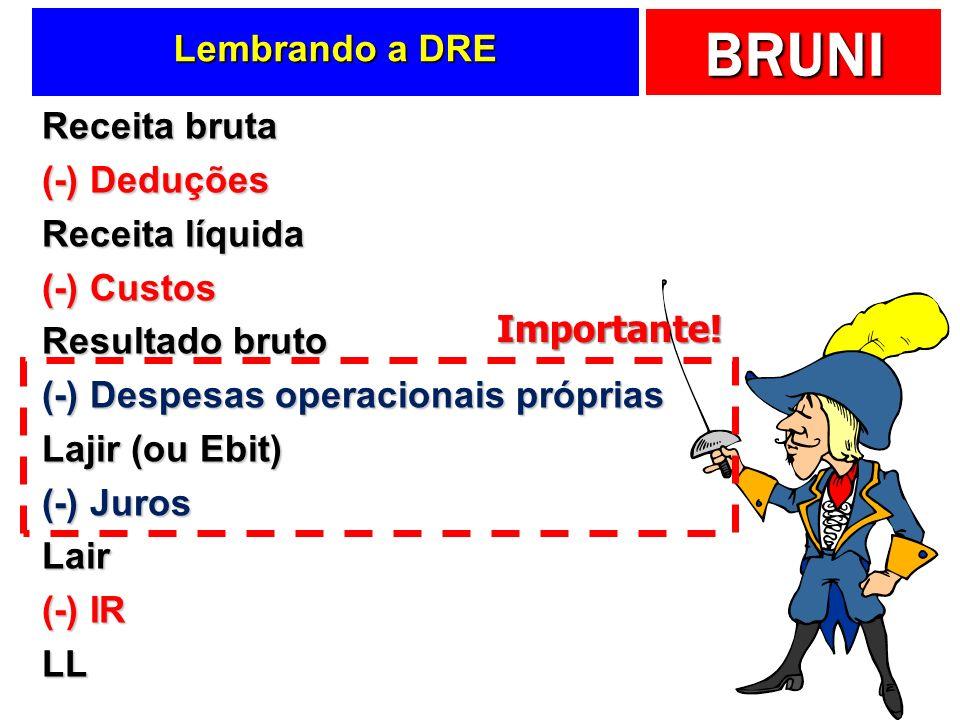 BRUNI Lembrando a DRE Receita bruta (-) Deduções Receita líquida (-) Custos Resultado bruto (-) Despesas operacionais próprias Lajir (ou Ebit) (-) Jur
