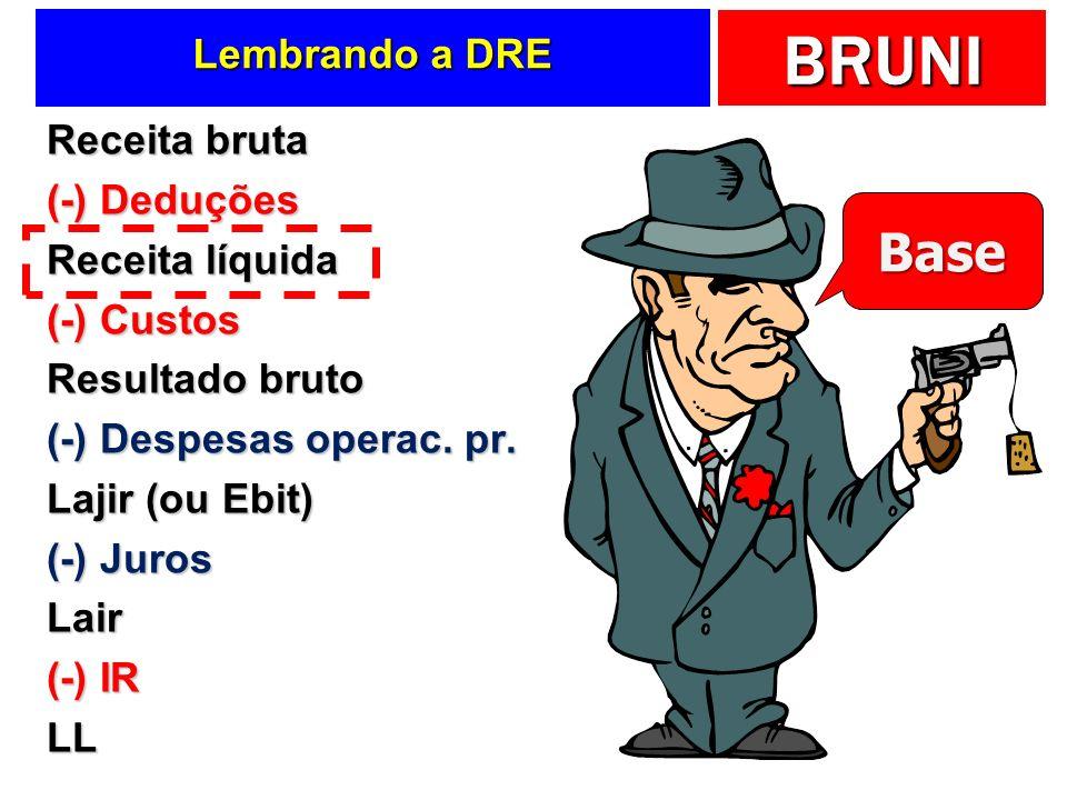 BRUNI Lembrando a DRE Receita bruta (-) Deduções Receita líquida (-) Custos Resultado bruto (-) Despesas operac. pr. Lajir (ou Ebit) (-) Juros Lair (-