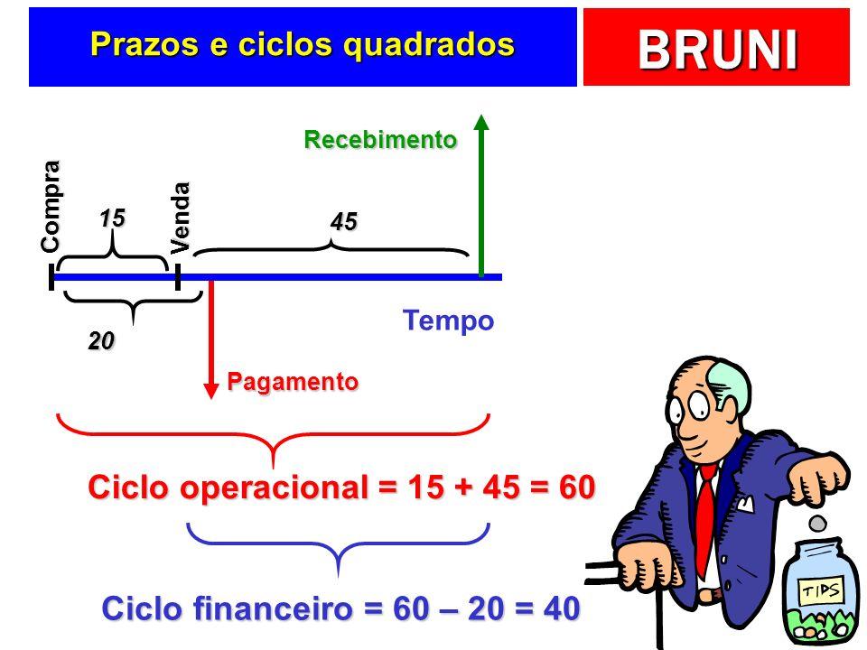 BRUNI Prazos e ciclos quadrados Ciclo operacional = 15 + 45 = 60 Ciclo financeiro = 60 – 20 = 40 Tempo Pagamento Compra 20 Recebimento Venda 15 45