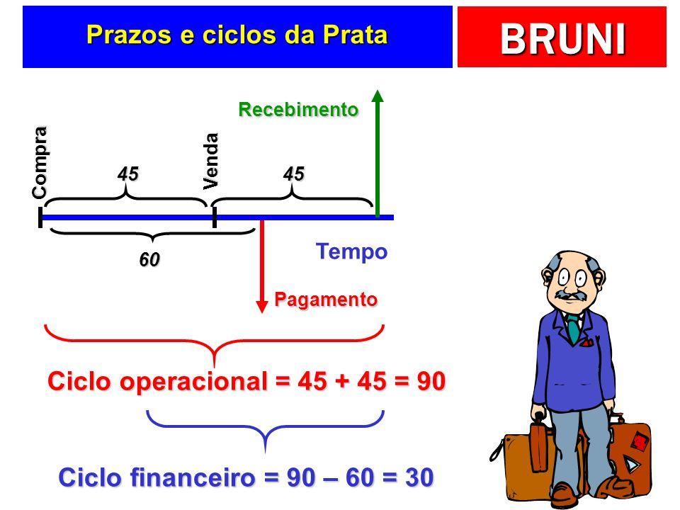 BRUNI Prazos e ciclos da Prata Ciclo operacional = 45 + 45 = 90 Ciclo financeiro = 90 – 60 = 30 Tempo Pagamento Compra 60 Recebimento Venda 4545