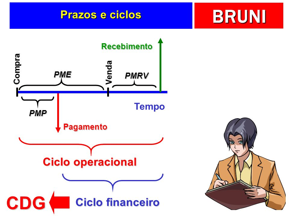 BRUNI Prazos e ciclos Tempo Pagamento Compra PMP Recebimento Venda PME PMRV Ciclo operacional Ciclo financeiro CDG
