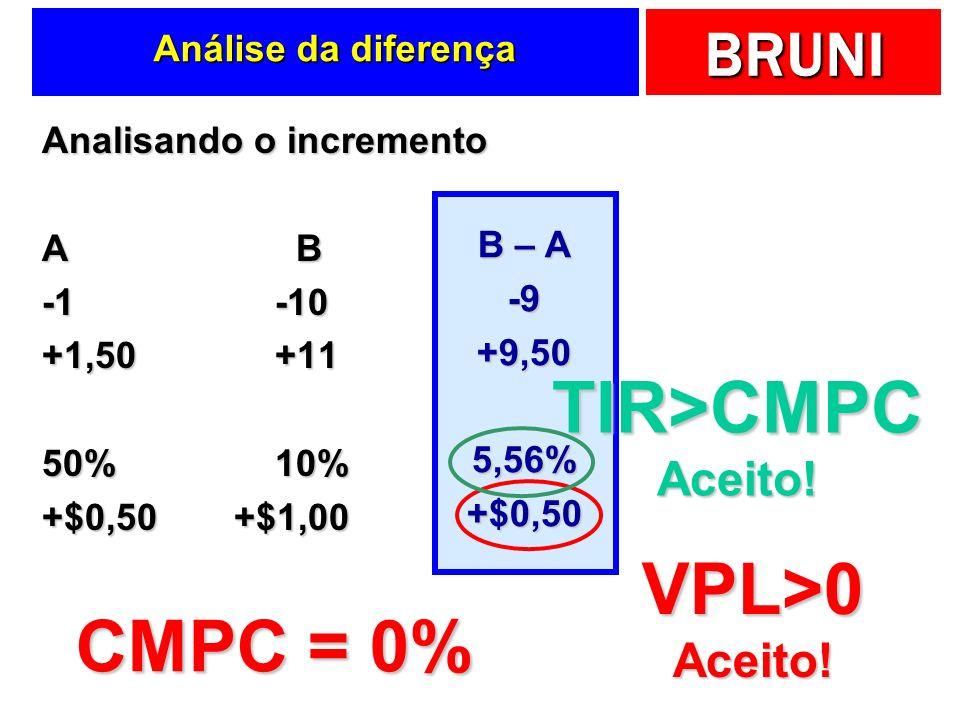 BRUNI Análise da diferença Analisando o incremento A B -1 -10 +1,50 +11 50% 10% +$0,50+$1,00 B – A -9+9,505,56%+$0,50 CMPC = 0% VPL>0Aceito! TIR>CMPCA