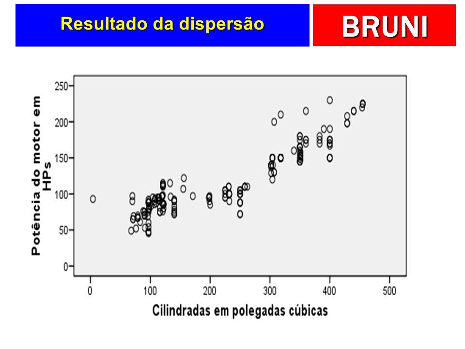 BRUNI Resultado da dispersão