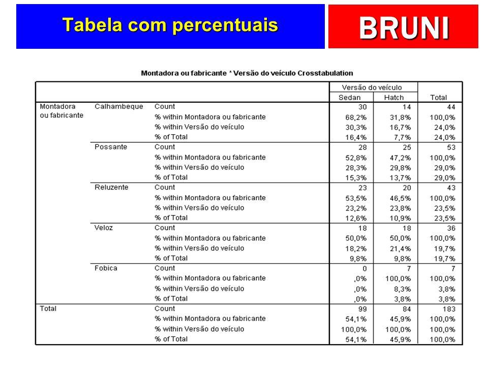 BRUNI Tabela com percentuais